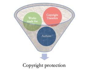 Copyright Lawyer Miami